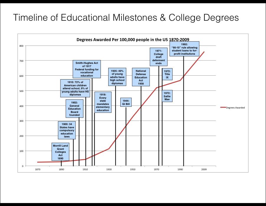 Timeline of educaiton.jpg