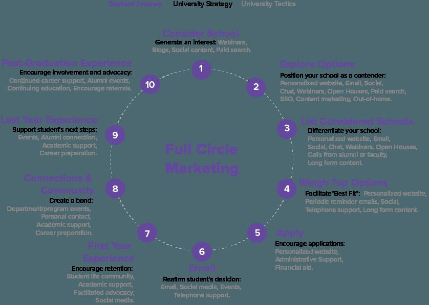 Figure 2 - The Loop