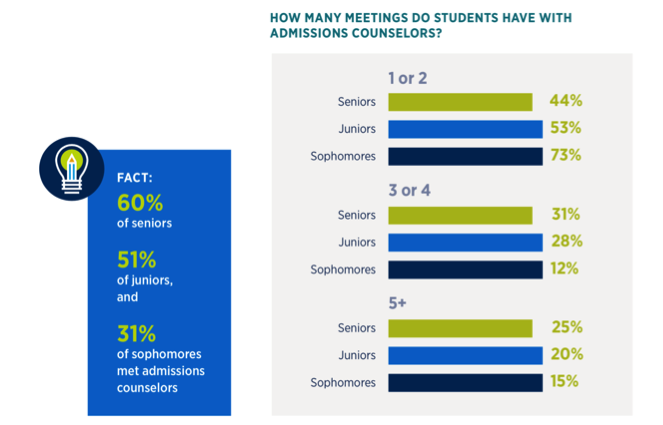 admissions counselor meeting chart